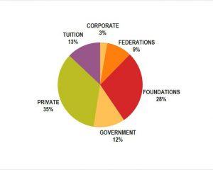 Funding-2014-15 - Pie Chart (2)